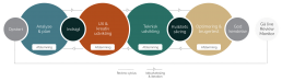 Digital Markedsføring digital udvikling